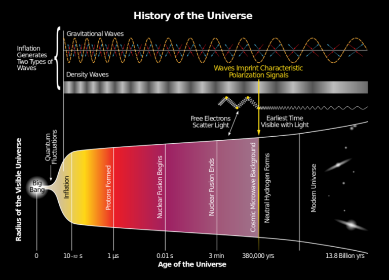early universe