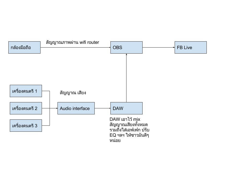 FB streaming diagram